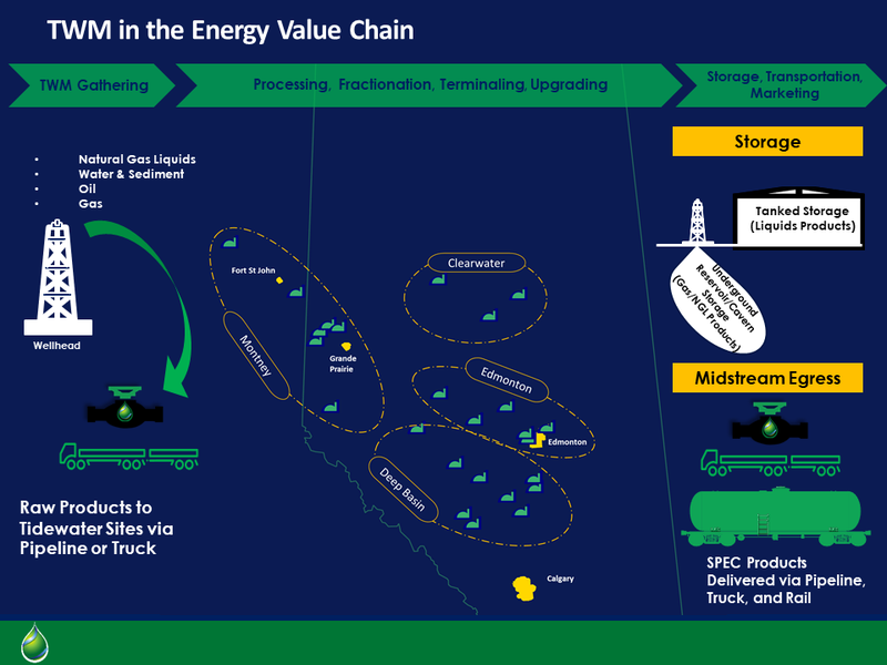 TWM in the Energy Value Chain [Autosaved].png