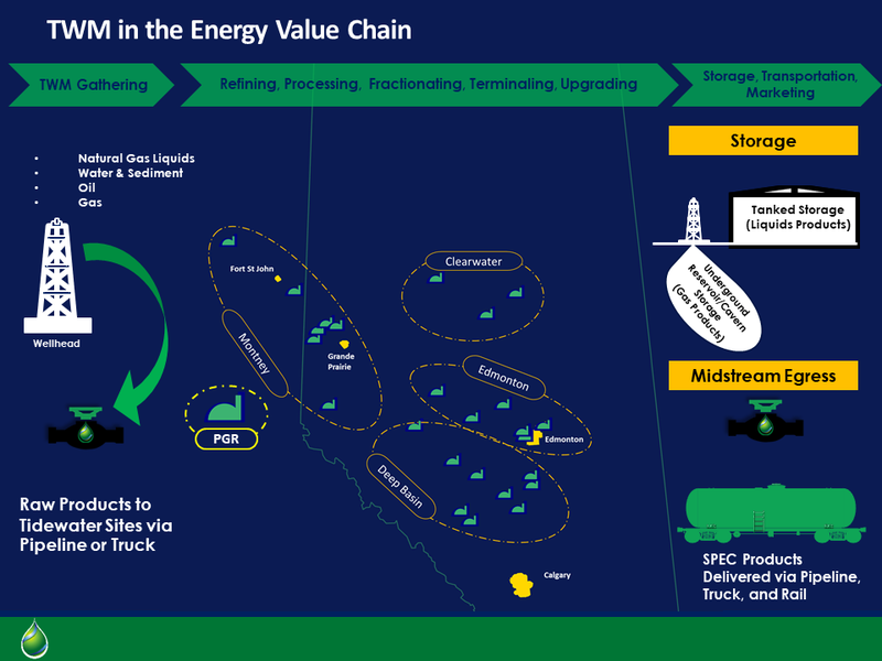 TWM in the Energy Value Chain.png